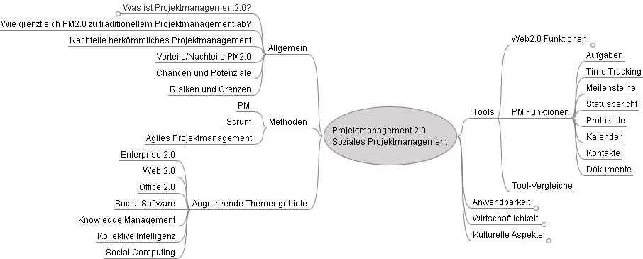 Mindmap Projektmanagement2.0